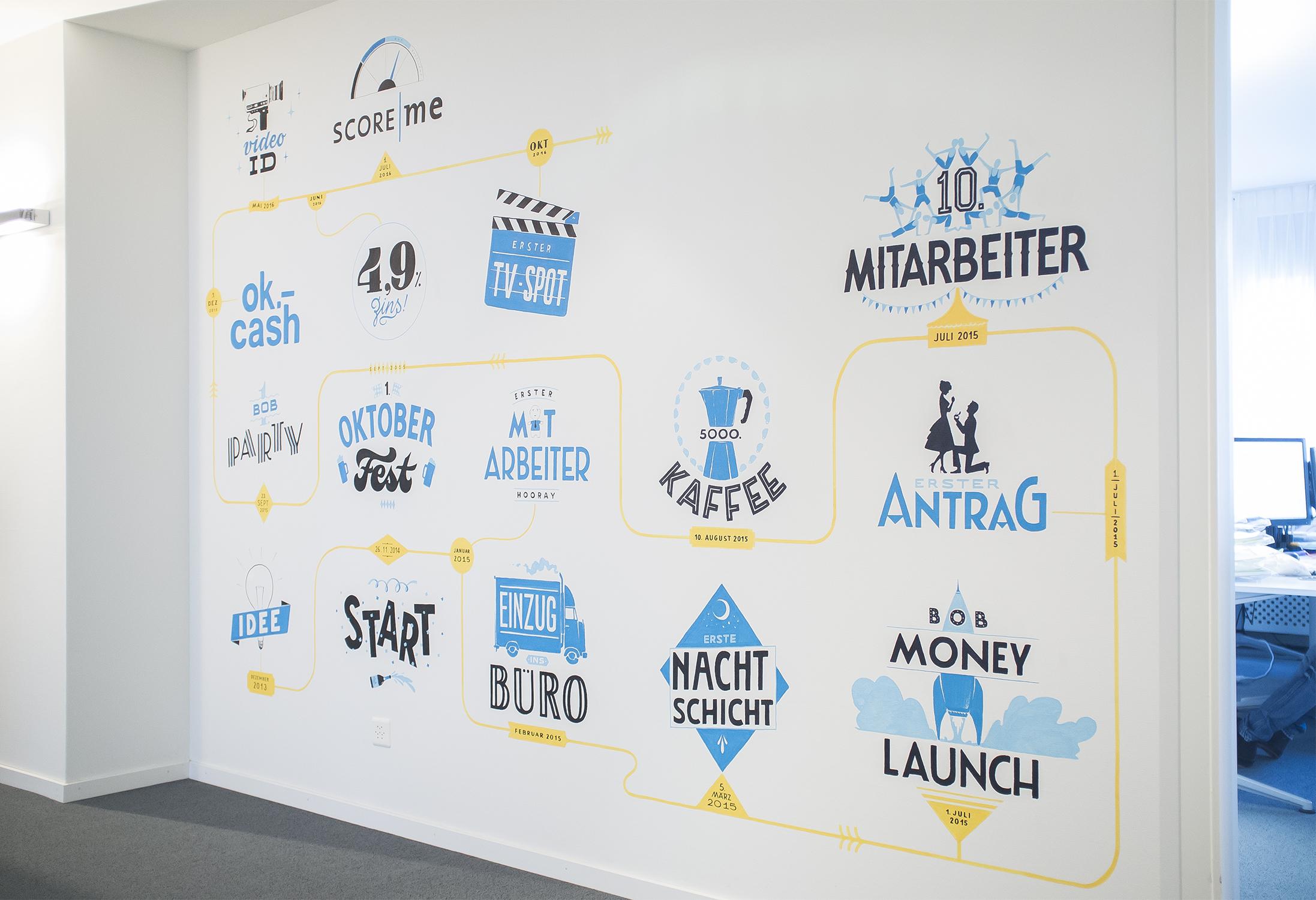 bob Finance office mural, Kreidetafel, Schriftenmalerei, Wandbeschriftung, hand gemalt, Tafelbeschriftung, Tafelmaler